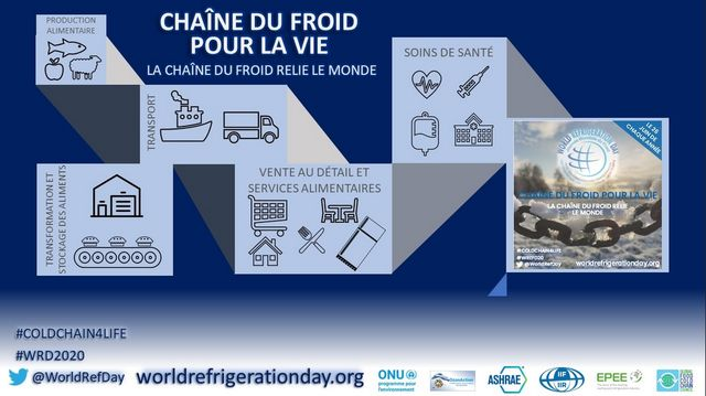 World Refrigeration Day: Cold Chain 4 Life - The Cold Chain Connects the World - POSTERS