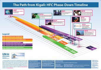 The Path from Kigali: HFC Phase-Down Timeline